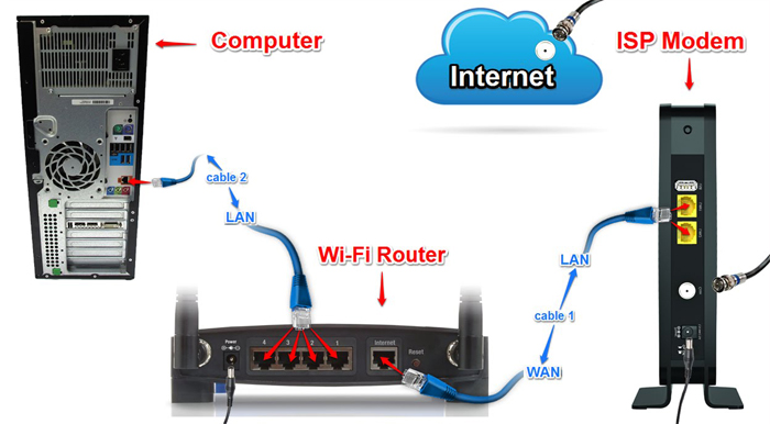 Connect the router to your modem and computer