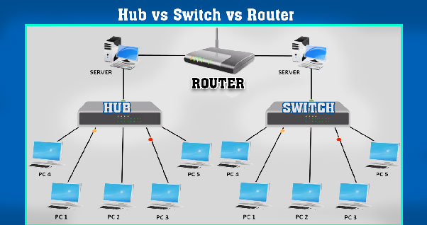 Hub Switch Router