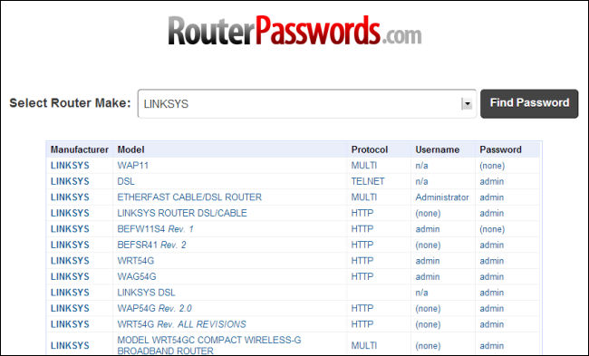 Use Router Default Passwords