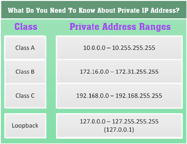What Do You Need To Know About Private IP Address