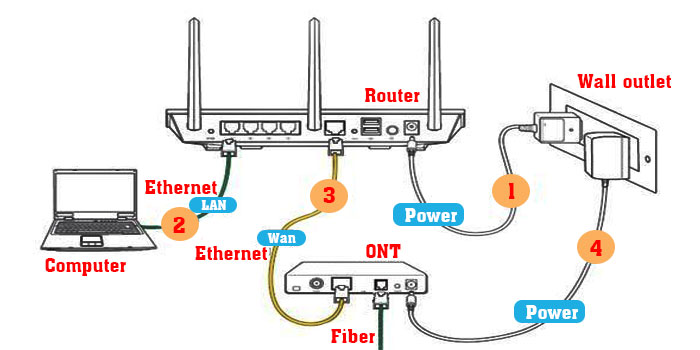 Place the router near an electric outlet