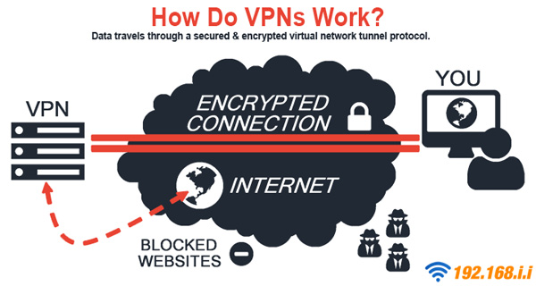 Some people choose VPN to protect their IP address