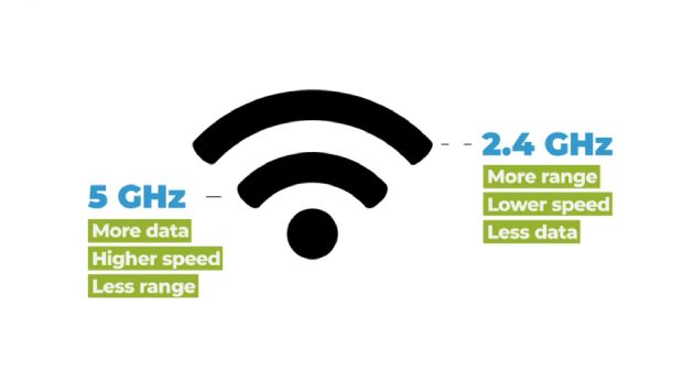 Wifi frequency bands