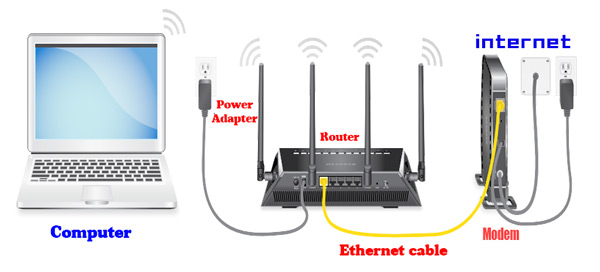 Install the 192.168.1.8 IP router