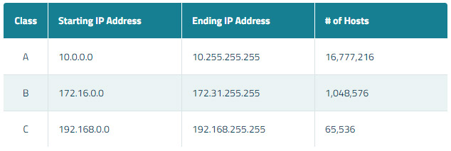 The Private IP address