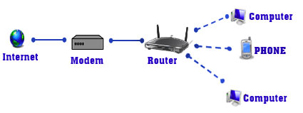 Installing the router to activate the Internet in your network