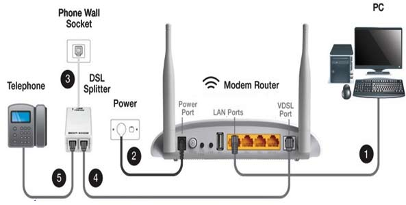 Troubleshoot any incidents with your router