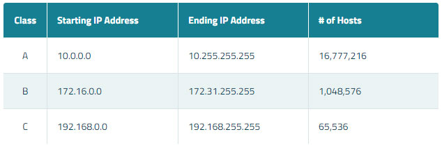 Three different ranges of a private IP