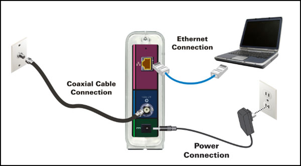 Check the connection between devices