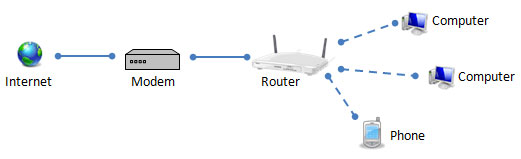 A modem and router model in an intranet