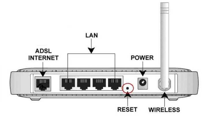 The position of the reset button of a router