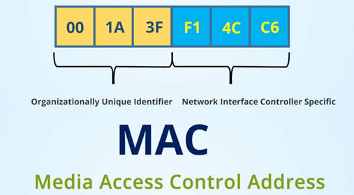 How many bits are in a MAC address?
