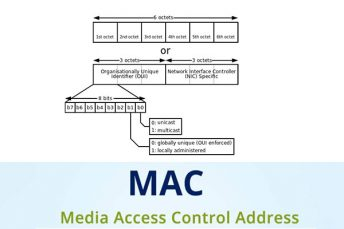 How Many Bits Are In A Mac Address