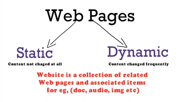 Why Sites Begin with WWW2