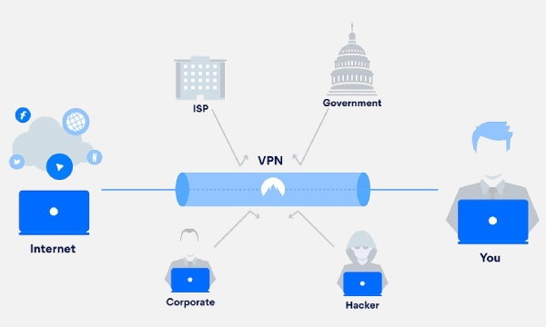 Use a private network