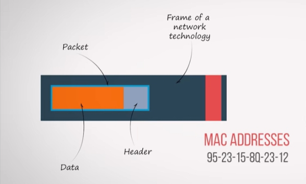 The Meaning Of MAC Address