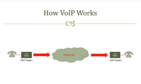 What's the Difference Between SIP and VoIP