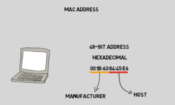 The Purposes Of Using MAC Address