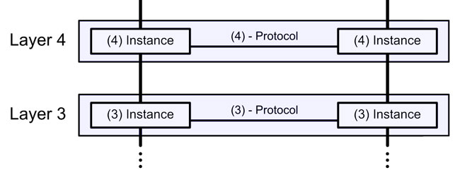 Layer 3 and often Layer 4 addressing
